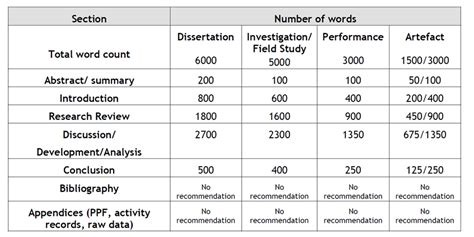 Dissertation sections word count