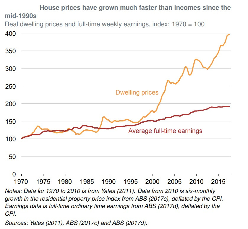 Name:  grattan-house-prices-Vs-wages.jpg Views: 10 Size:  148.7 KB