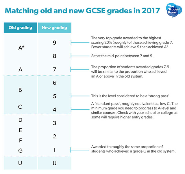 Changes to GCSE grades