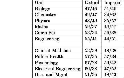 \begin{center}      \begin{tabular}{   l   l   l   p{5cm}  }      \hline      Unit & Oxford & Imperial \\ \hline      Biology & 47/46 & 51/40 \\ \hline      Chemistry & 49/47 & 34/62 \\ \hline      Physics & 43/49 & 35/57 \\ \hline      Maths & 59/37 & 44/47 \\ \hline      Comp Sci & 53/34 & 56/38 \\ \hline      Engineering & 55/41 & 44/51 \\ \hline       & &  \\ \hline      Clinical Medicine & 53/39 & 48/38 \\ \hline      Public Health & 57/35 & 57/34 \\ \hline      Psychology & 67/28 & 50/42 \\ \hline      Electrical Engineering & 60/38 & 47/52 \\ \hline      Bus. and Mgmt & 51/36 & 49/43 \\       \hline      \end{tabular}  \end{center}