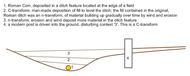 File:Archaeologydiagram.jpg