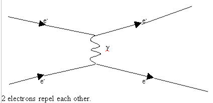 File:Two electrons repel.jpg