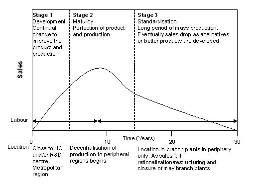 File:Product life cycle.JPG
