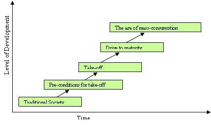 File:Rostows development model.JPG