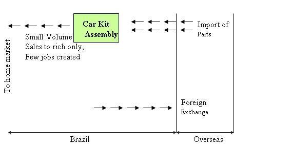 File:Brazil - car industry - stage 1.JPG
