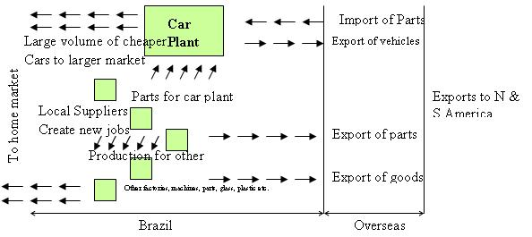 File:Brazil - car industry - stage 3.JPG