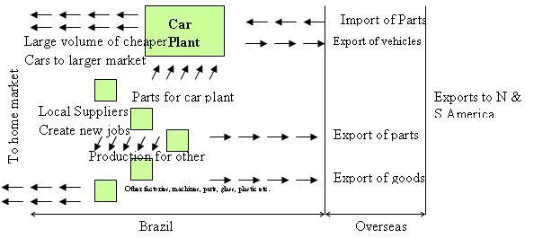 File:Brazil - car industry - stage 3.JPG