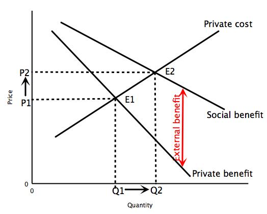File:Positive externalities.jpg