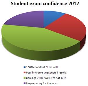 File:Confidence.jpg
