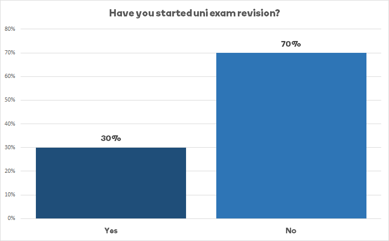 File:Uniexamrevision.png