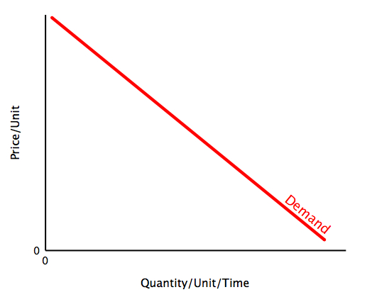 File:Demand curve.jpg