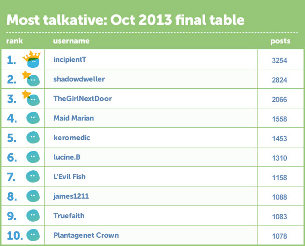 File:Oct-final-table.jpg