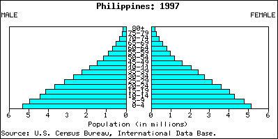File:Philippines population pyramid.jpg