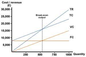File:Breakeven chart.JPG