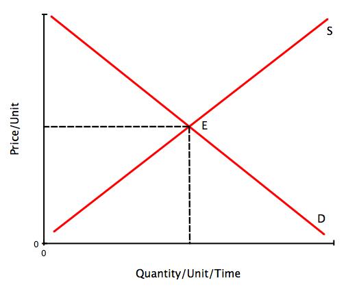 File:Equilibrium.jpg