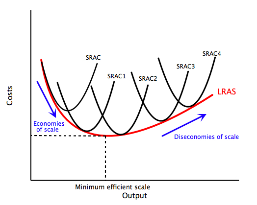 File:Long run cost curve.jpg