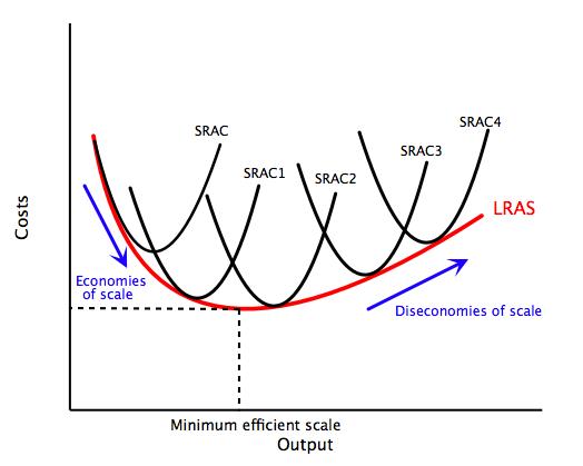 File:Long run cost curve.jpg
