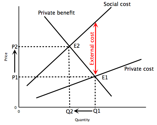 File:Negative externalities.jpg