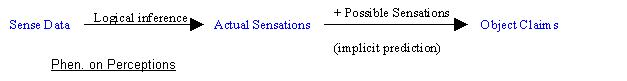 File:Phen on perceptions.JPG