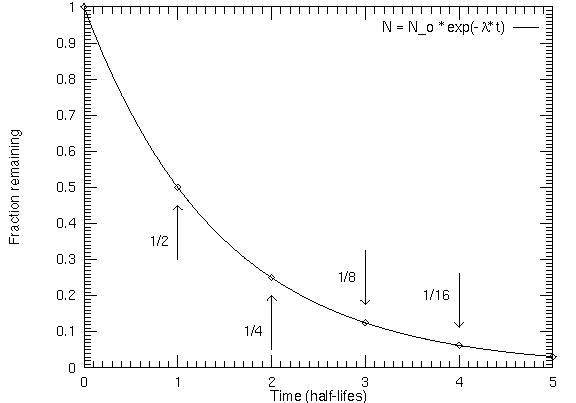 File:Halflife graph.jpg