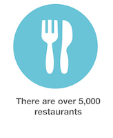 File:London Hire stats-11-restaurants.jpg