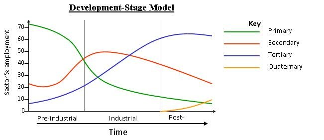File:Development stage model.JPG