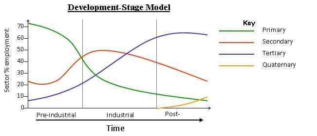 File:Development stage model.JPG
