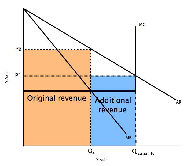 File:Price discrimination 2.jpg