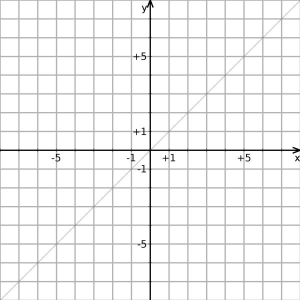 File:Y=x.png