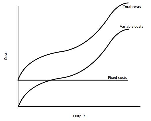 File:Total costs.jpg
