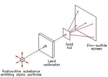 File:Alpha particle experiment.JPG