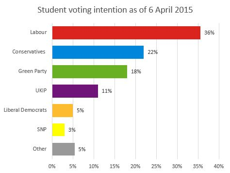 File:Student votes chart general election 6 april.JPG