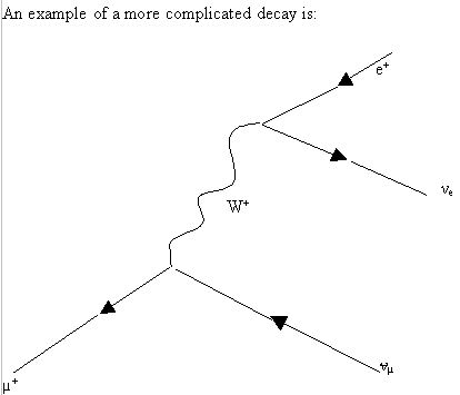 File:Complicated decay example.jpg