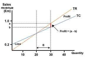 File:Measuring profit from break-even chart.JPG