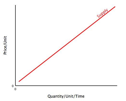 File:Supply curve.jpg