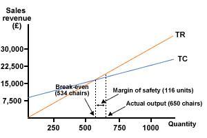 File:Measuring margin of safety.JPG