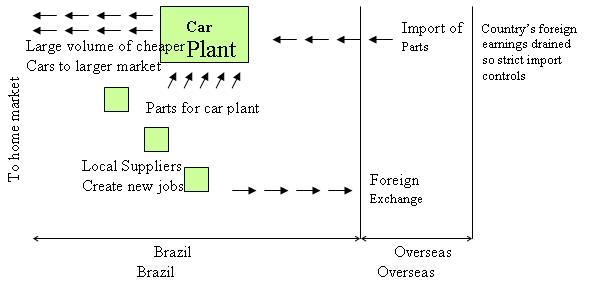 File:Brazil - car industry - stage 2.JPG
