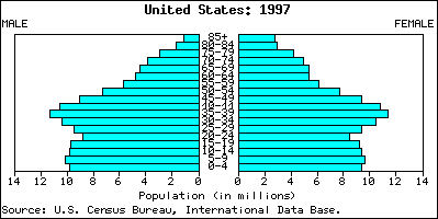 File:United states population pyramid.jpg