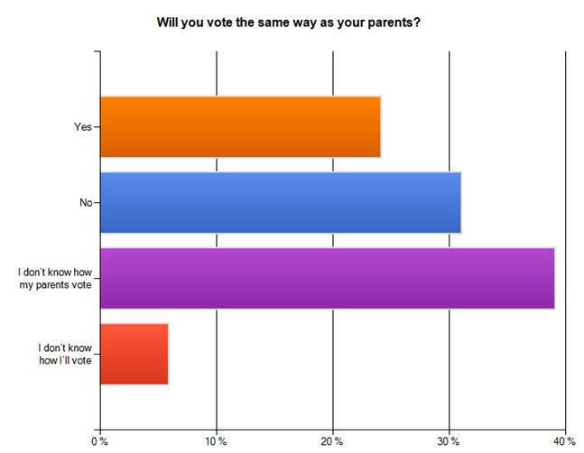 File:Parentsvote.jpg