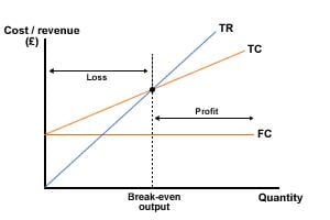 File:Break even chart.JPG