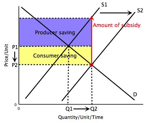 File:Subsidy.jpg