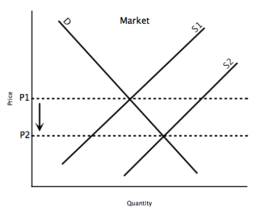 File:PC market long run.jpg