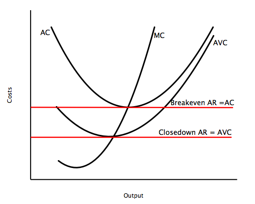File:Breakeven and closedown.jpg