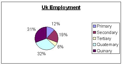 File:UK Employment.JPG