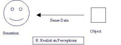 File:Realist on perception.JPG