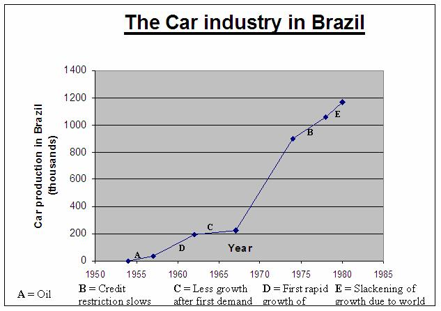 File:Brazil - car industry graph.JPG
