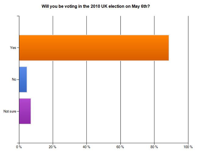 Image:Votingturnout.jpg