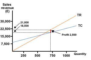 File:Measuring profit from break-even chart2.JPG