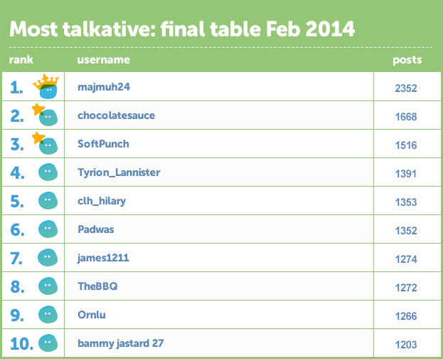 File:Feb-leaderboard.jpg