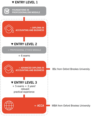 File:ACCA entry.png